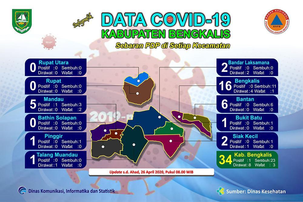Update Covid 19 Bengkalis,  2 Orang PDP, 1 dari kecamatan Bengkalis dan 1 dari Pinggir Dinyatakan Sembuh