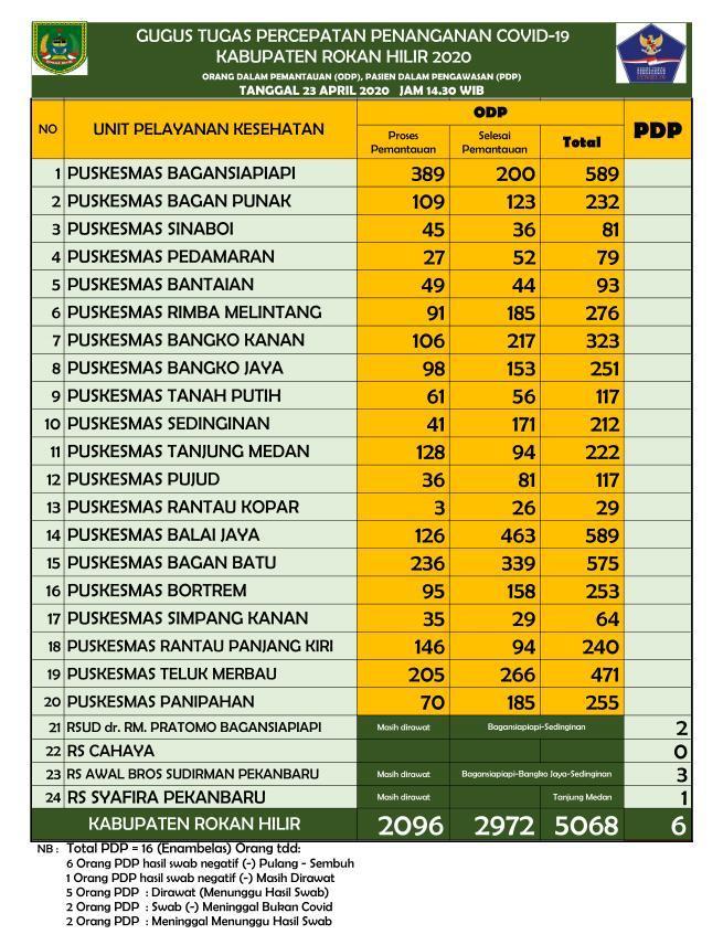 Empat PDP di Rohil Meninggal Dunia, Cek Selengkapnya di Sini...