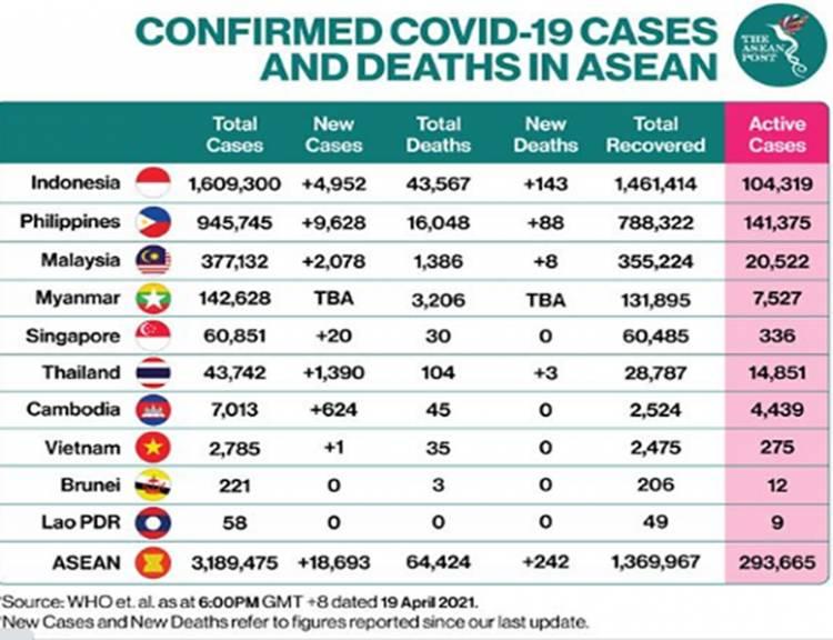 Data Covid-19 ASEAN per Hari ini: Indonesia Masih Tempati Peringkat Tertinggi Kasus Covid-19