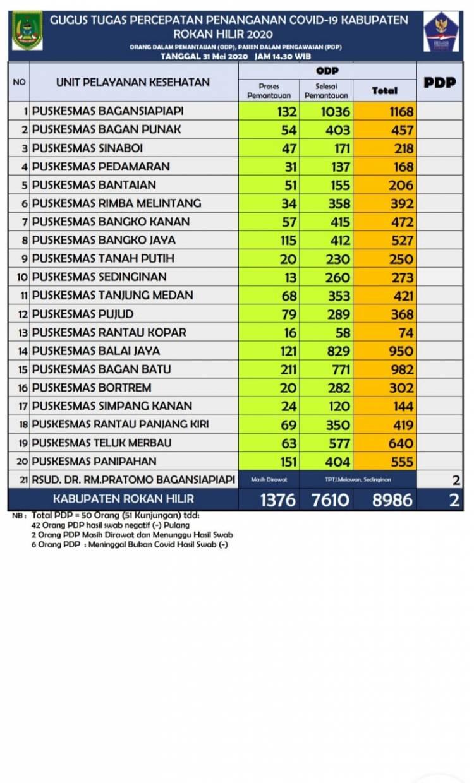 PDP Rohil 6 Orang, ini Hasil Swabnya
