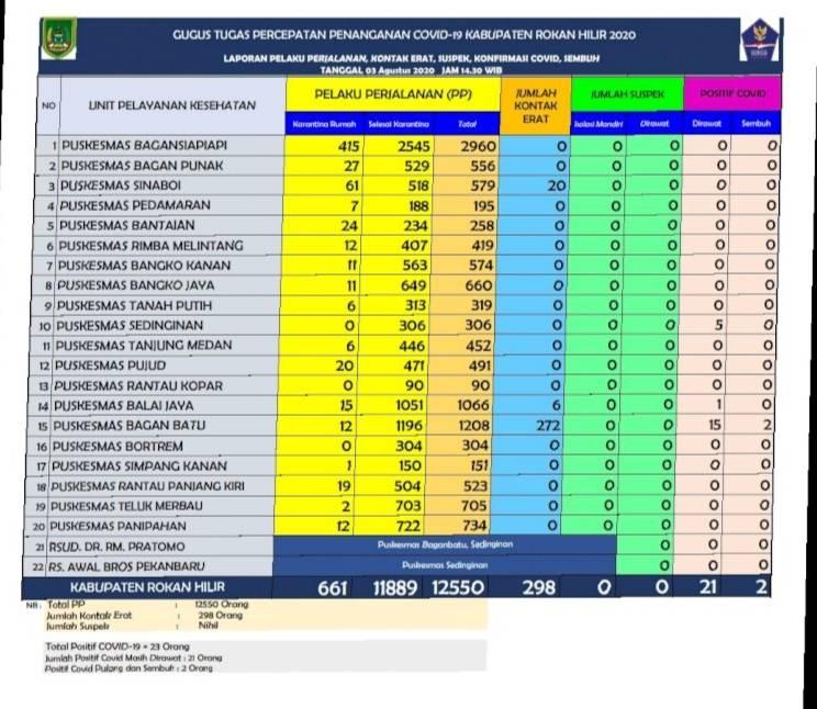Di Rohil 23 Orang Terkonfirmasi Positif Covid-19, ini Jumlah di Bagan Batu