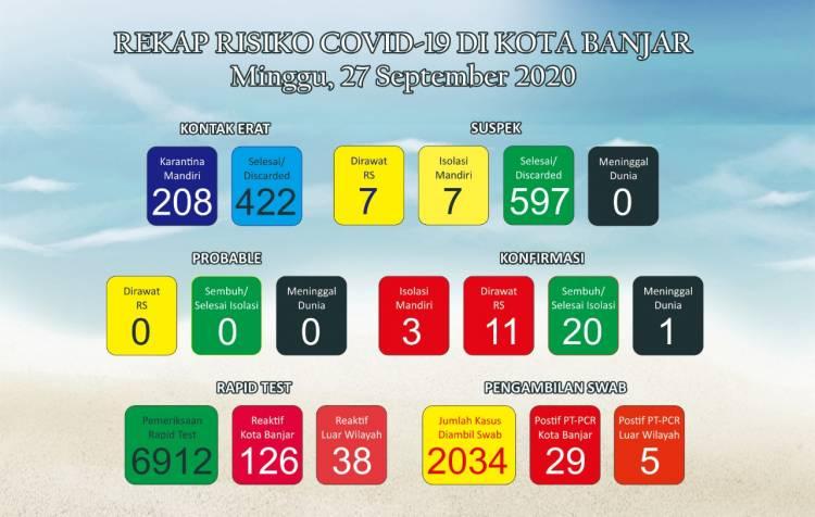 Kasus  positif Covid-19 di Kota Banjar kembali mengalami penambahan kasus.