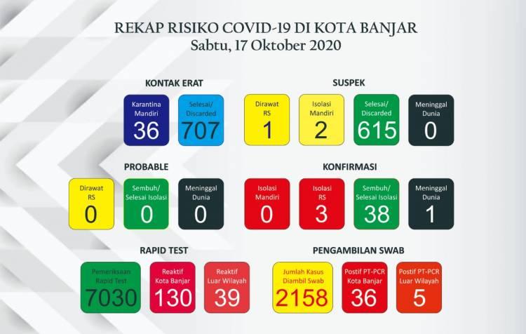 Selama tiga hari berturut-turut kasus positif Covid -19 di Kota Banjar kembali mengalami penambahan.